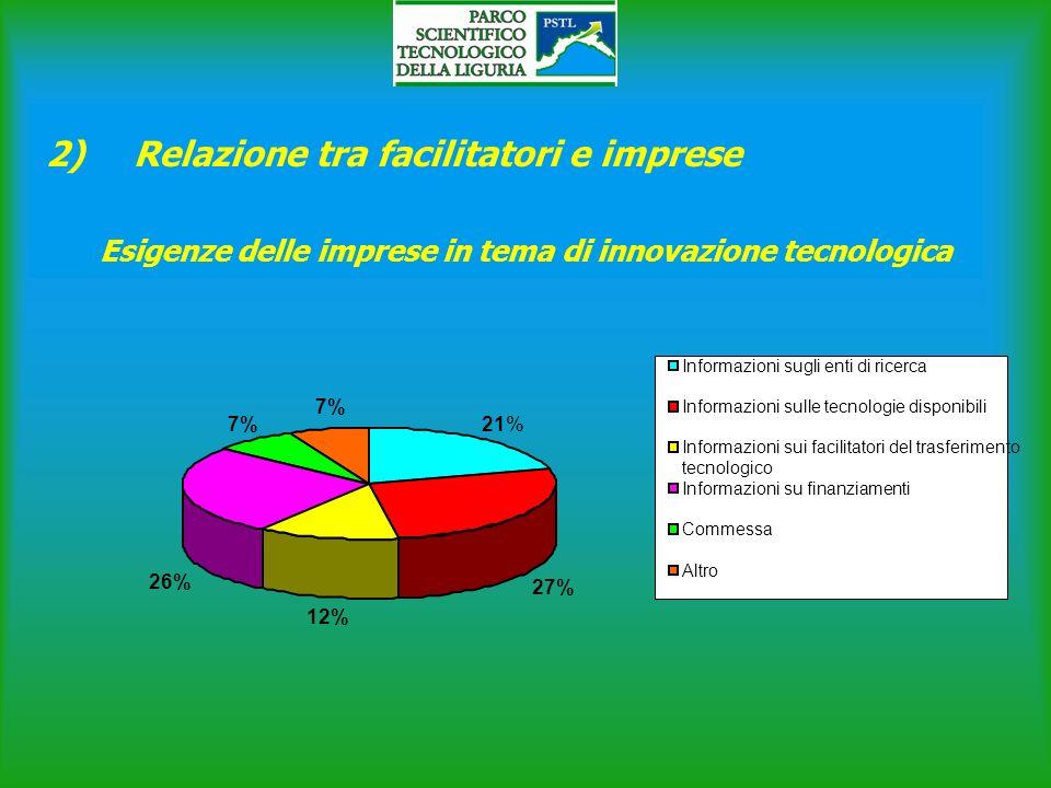 2)Relazione tra facilitatori e imprese 21% 27% 12% 26% 7% Informazioni sugli enti di ricerca Informazioni sulle tecnologie disponibili Informazioni sui facilitatori del trasferimento tecnologico Informazioni su finanziamenti Commessa Altro Esigenze delle imprese in tema di innovazione tecnologica