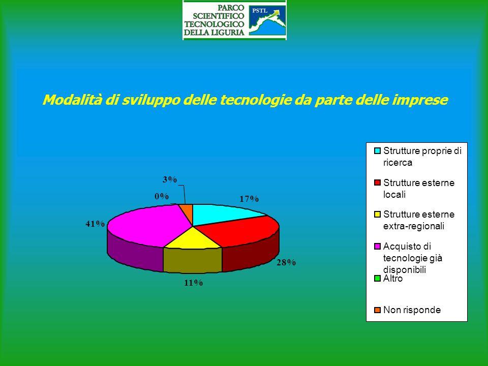 Modalità di sviluppo delle tecnologie da parte delle imprese 17% 28% 11% 41% 0% 3% Strutture proprie di ricerca Strutture esterne locali Strutture esterne extra-regionali Acquisto di tecnologie già disponibili Altro Non risponde