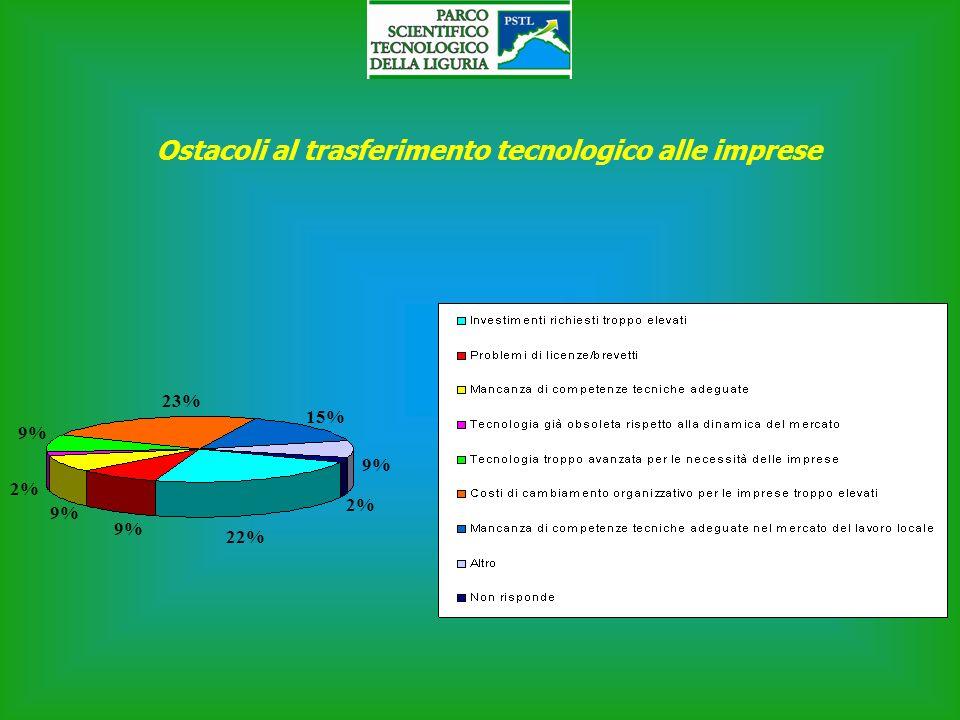 Ostacoli al trasferimento tecnologico alle imprese 23% 15% 9% 2% 22% 9% 2% 9%