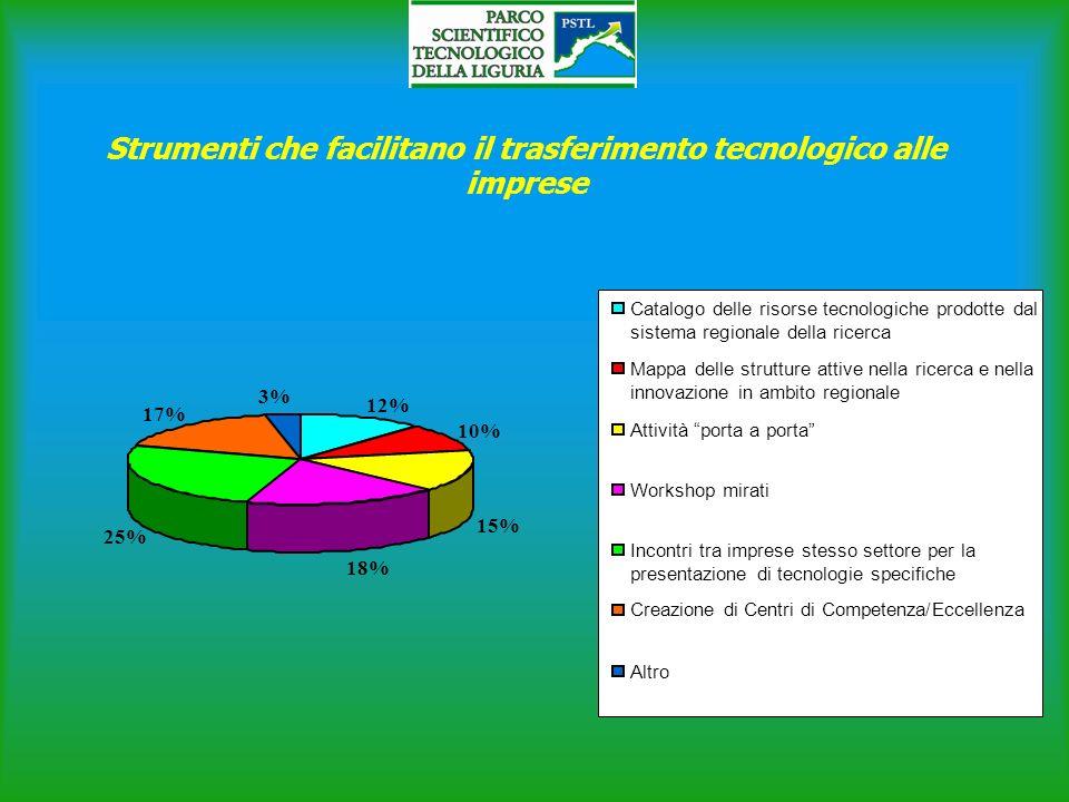 Strumenti che facilitano il trasferimento tecnologico alle imprese 12% 10% 15% 18% 25% 17% 3% Catalogo delle risorse tecnologiche prodotte dal sistema