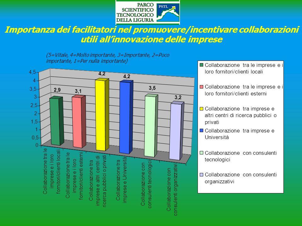Importanza dei facilitatori nel promuovere/incentivare collaborazioni utili allinnovazione delle imprese Collaborazione tra le imprese e i loro fornit