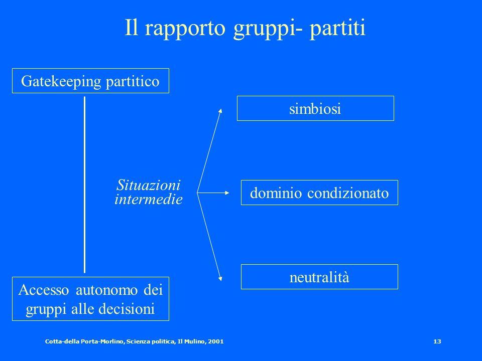 Cotta-della Porta-Morlino, Scienza politica, Il Mulino, 200112 Risorse a disposizione dei gruppi Risorse economico-finanziarie Risorse numeriche Risor