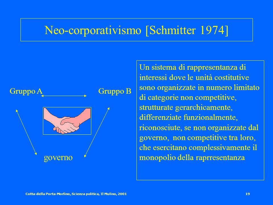 Cotta-della Porta-Morlino, Scienza politica, Il Mulino, 200118 Forme di pluralismo Il lobbyismo negli Usa Il Partisan pluralism (Gb) Il clientelismo (