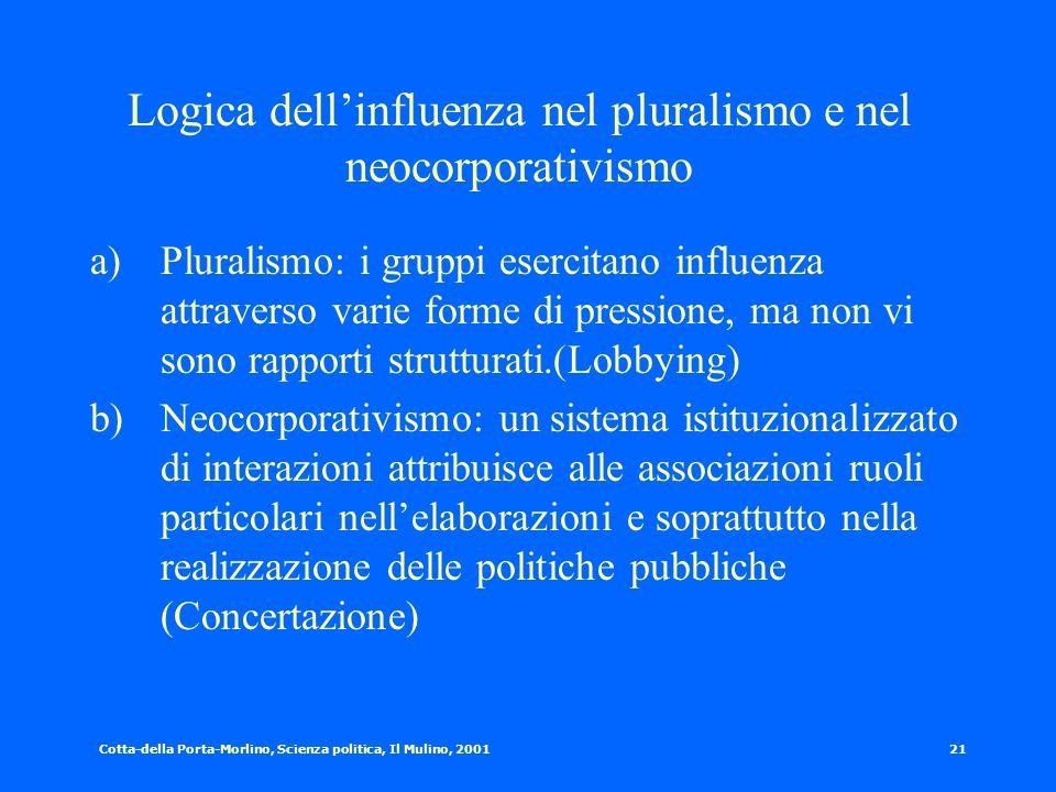 Cotta-della Porta-Morlino, Scienza politica, Il Mulino, 200120 Logica dei membri nel pluralismo e nel neocorporativismo a)Pluralismo: Struttura organi