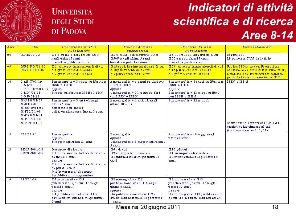 Messina, 20 giugno 201118 Indicatori di attività scientifica e di ricerca Aree 8-14
