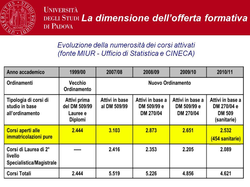 Messina, 20 giugno 201153 La dimensione dellofferta formativa Evoluzione della numerosità dei corsi attivati (fonte MIUR - Ufficio di Statistica e CINECA)