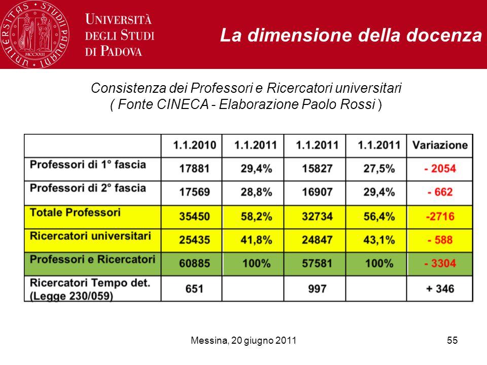 Messina, 20 giugno 201155 La dimensione della docenza Consistenza dei Professori e Ricercatori universitari ( Fonte CINECA - Elaborazione Paolo Rossi )