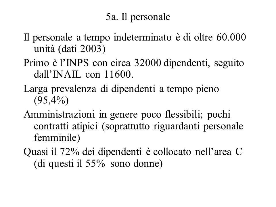 5a. Il personale Il personale a tempo indeterminato è di oltre 60.000 unità (dati 2003) Primo è lINPS con circa 32000 dipendenti, seguito dallINAIL co