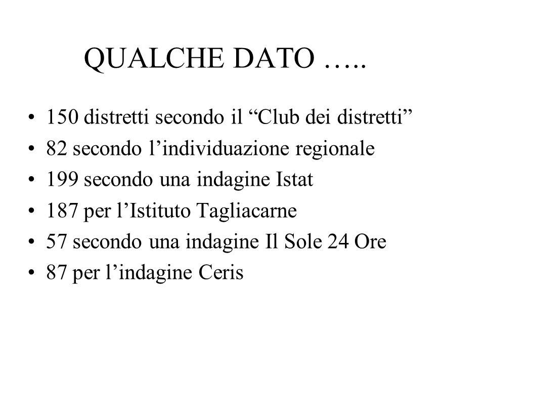 QUALCHE DATO ….. 150 distretti secondo il Club dei distretti 82 secondo lindividuazione regionale 199 secondo una indagine Istat 187 per lIstituto Tag