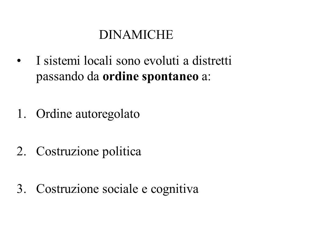 DINAMICHE I sistemi locali sono evoluti a distretti passando da ordine spontaneo a: 1.Ordine autoregolato 2.Costruzione politica 3.Costruzione sociale