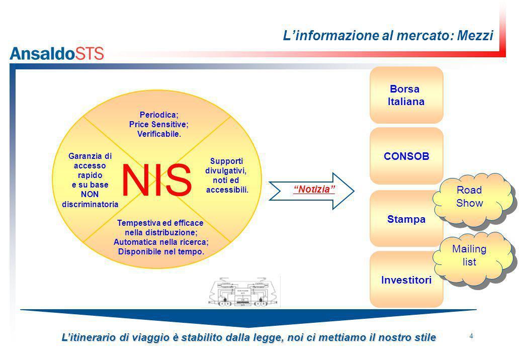 4 Linformazione al mercato: Mezzi Litinerario di viaggio è stabilito dalla legge, noi ci mettiamo il nostro stile Stampa CONSOB Borsa Italiana Investitori NIS Periodica; Price Sensitive; Verificabile.