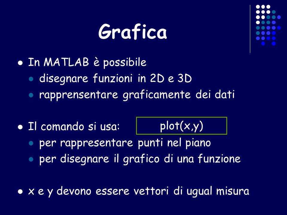 Grafica In MATLAB è possibile disegnare funzioni in 2D e 3D rapprensentare graficamente dei dati Il comando si usa: per rappresentare punti nel piano