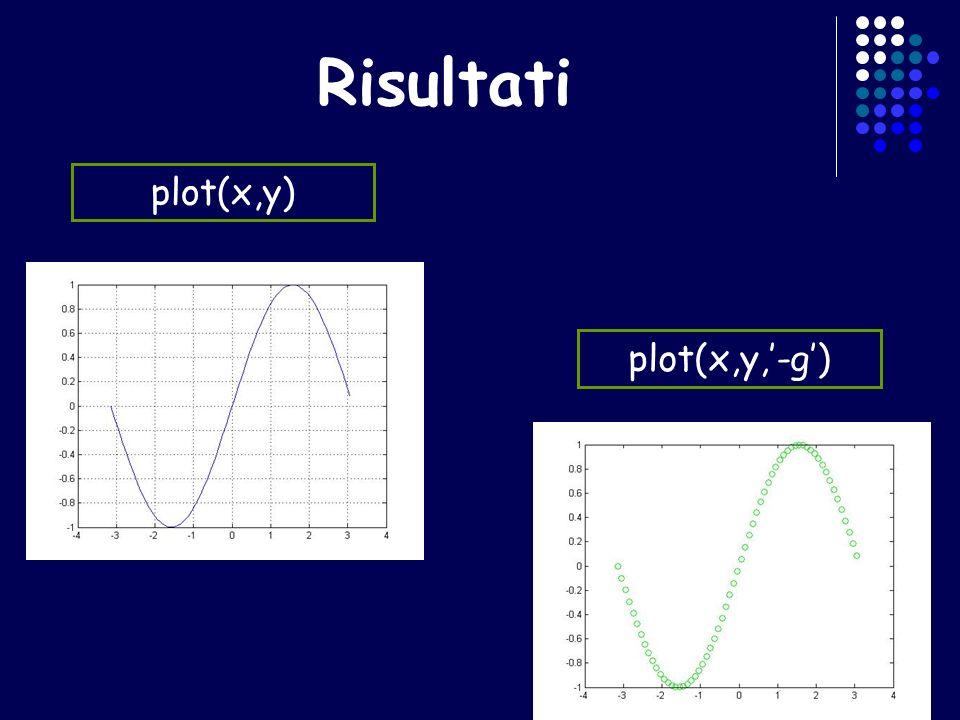 Sintassi del comando plot x e y sono i vettori dei dati (ascisse e ordinate dei punti) x e y come sopra; opzioni è una stringa opzionale che definisce il tipo di colore, di simbolo e di linea usato nel grafico.