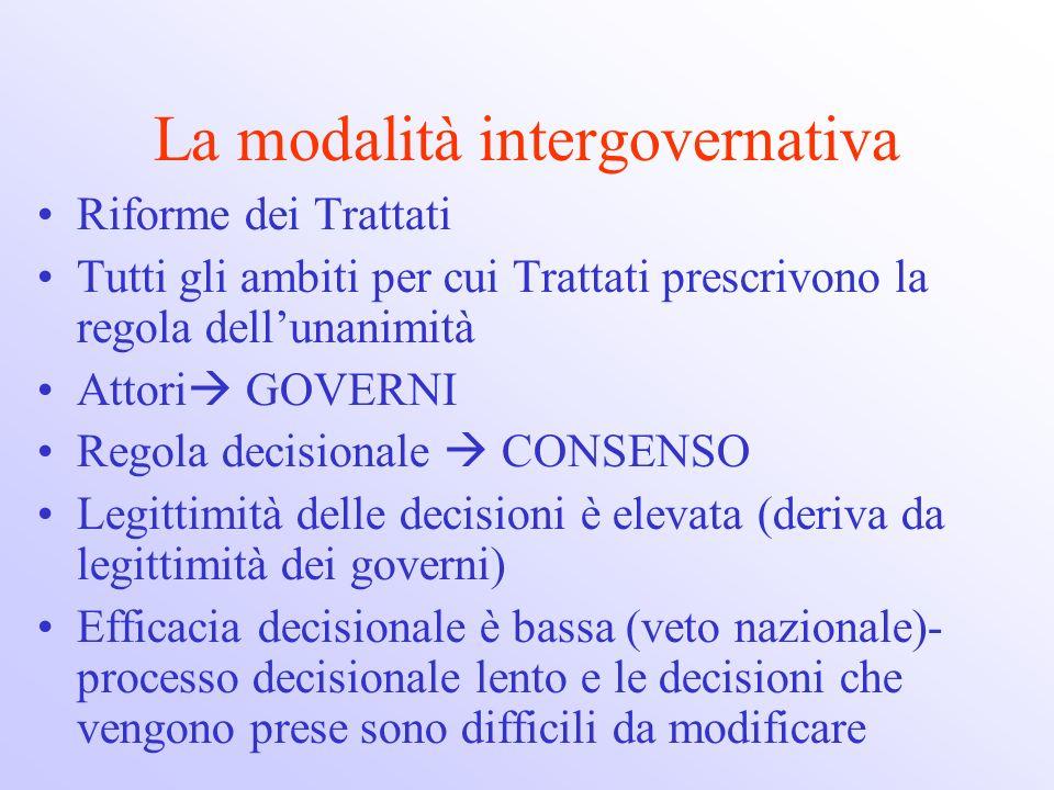 La modalità intergovernativa Riforme dei Trattati Tutti gli ambiti per cui Trattati prescrivono la regola dellunanimità Attori GOVERNI Regola decision