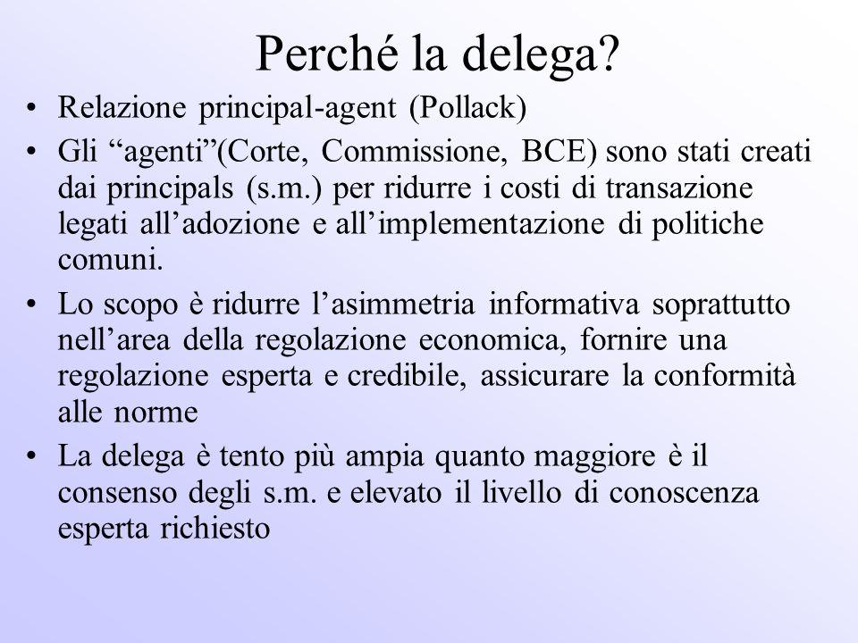 Perché la delega? Relazione principal-agent (Pollack) Gli agenti(Corte, Commissione, BCE) sono stati creati dai principals (s.m.) per ridurre i costi