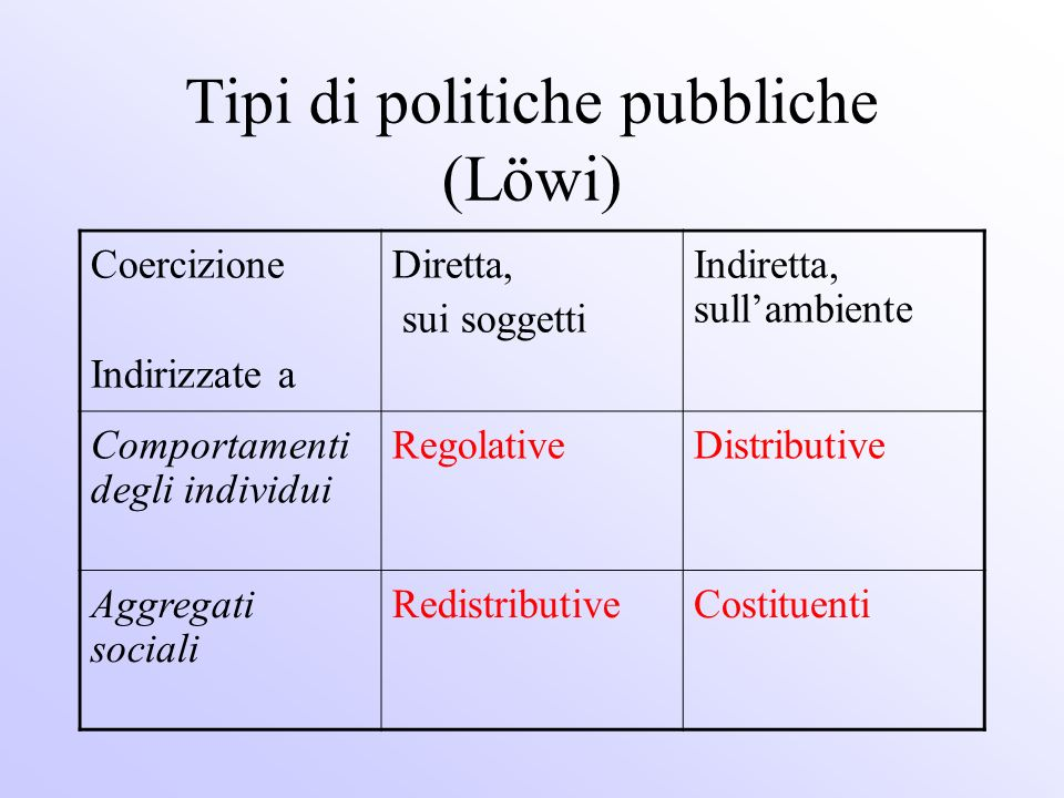 Tipi di politiche pubbliche (Löwi) Coercizione Indirizzate a Diretta, sui soggetti Indiretta, sullambiente Comportamenti degli individui RegolativeDis