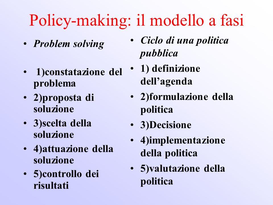 Policy-making: il modello a fasi Problem solving 1)constatazione del problema 2)proposta di soluzione 3)scelta della soluzione 4)attuazione della solu
