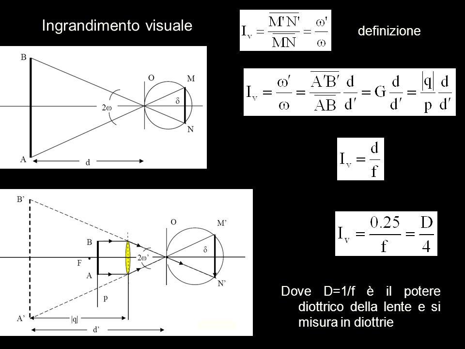 Ingrandimento visuale definizione Dove D=1/f è il potere diottrico della lente e si misura in diottrie