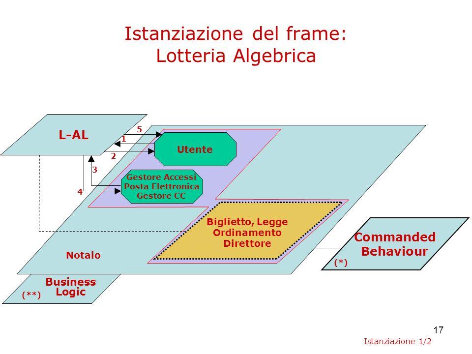 17 Business Logic Istanziazione del frame: Lotteria Algebrica L-AL Commanded Behaviour Gestore Accessi Posta Elettronica Gestore CC Utente 1 2 3 4 (**) (*) Biglietto, Legge Ordinamento Direttore Notaio 5 Istanziazione 1/2