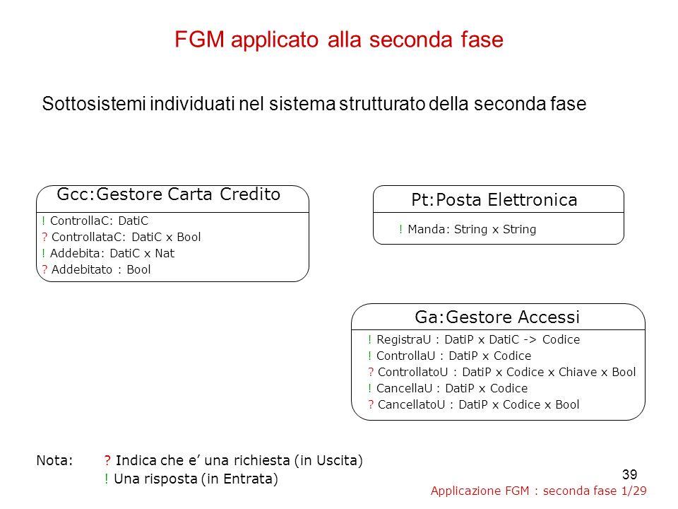 39 FGM applicato alla seconda fase Sottosistemi individuati nel sistema strutturato della seconda fase Ga:Gestore Accessi .