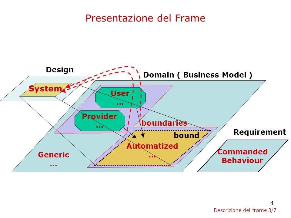 5 Presentazione del Frame Design Domain ( Business Model ) Requirement Commanded Behaviour Provider User U_Req S_Resp P_Resp S_Req.
