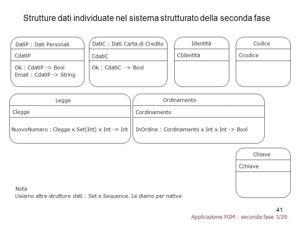 41 DatiP : Dati Personali DatiC : Dati Carta di Credito Legge Ordinamento CdatiP Ok : CdatiP -> Bool Email : CdatiP -> String CdatiC Ok : CdatiC -> Bool NuovoNumero : Clegge x Set(Int) x Int -> Int Clegge InOrdine : Cordinamento x Int x Int -> Bool Cordinamento Nota Usiamo altre strutture dati : Set e Sequence.