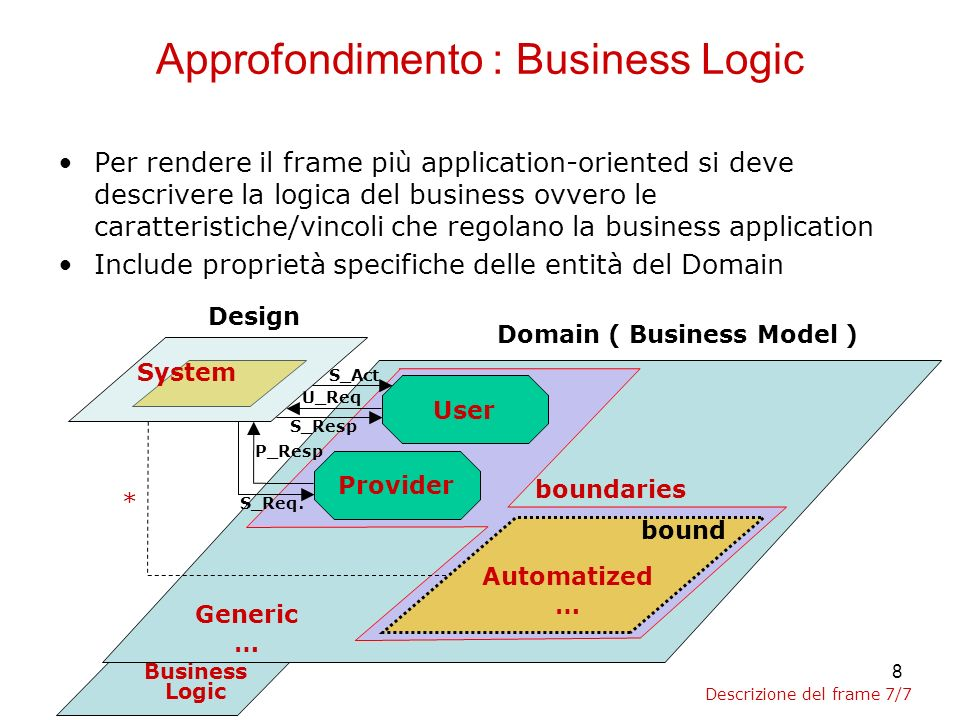 8 Business Logic Approfondimento : Business Logic Per rendere il frame più application-oriented si deve descrivere la logica del business ovvero le caratteristiche/vincoli che regolano la business application Include proprietà specifiche delle entità del Domain Design Domain ( Business Model ) Provider User U_Req S_Resp P_Resp S_Req.