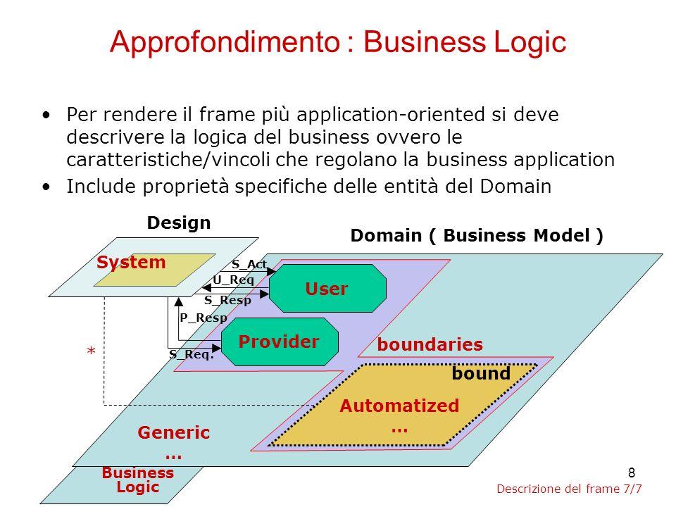 9 Applicazione del metodo Formally Grounded Development allAutomation Frame Design Domain ( Business Model ) Provider User U_Req S_Resp P_Resp S_Req.