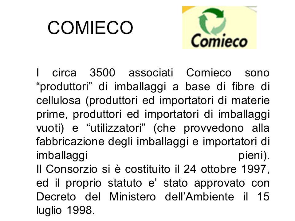 COMIECO I circa 3500 associati Comieco sono produttori di imballaggi a base di fibre di cellulosa (produttori ed importatori di materie prime, produtt