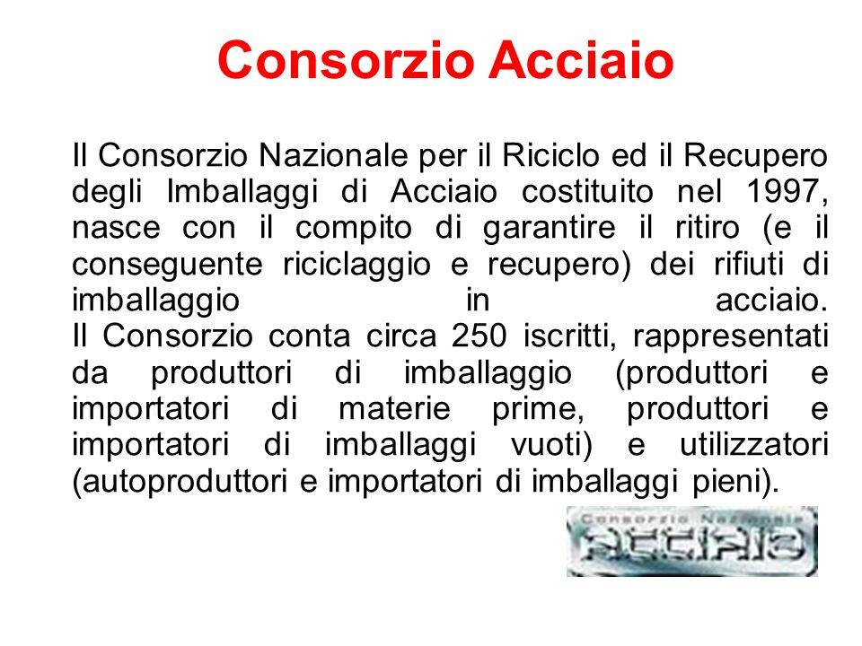 Consorzio Acciaio Il Consorzio Nazionale per il Riciclo ed il Recupero degli Imballaggi di Acciaio costituito nel 1997, nasce con il compito di garant