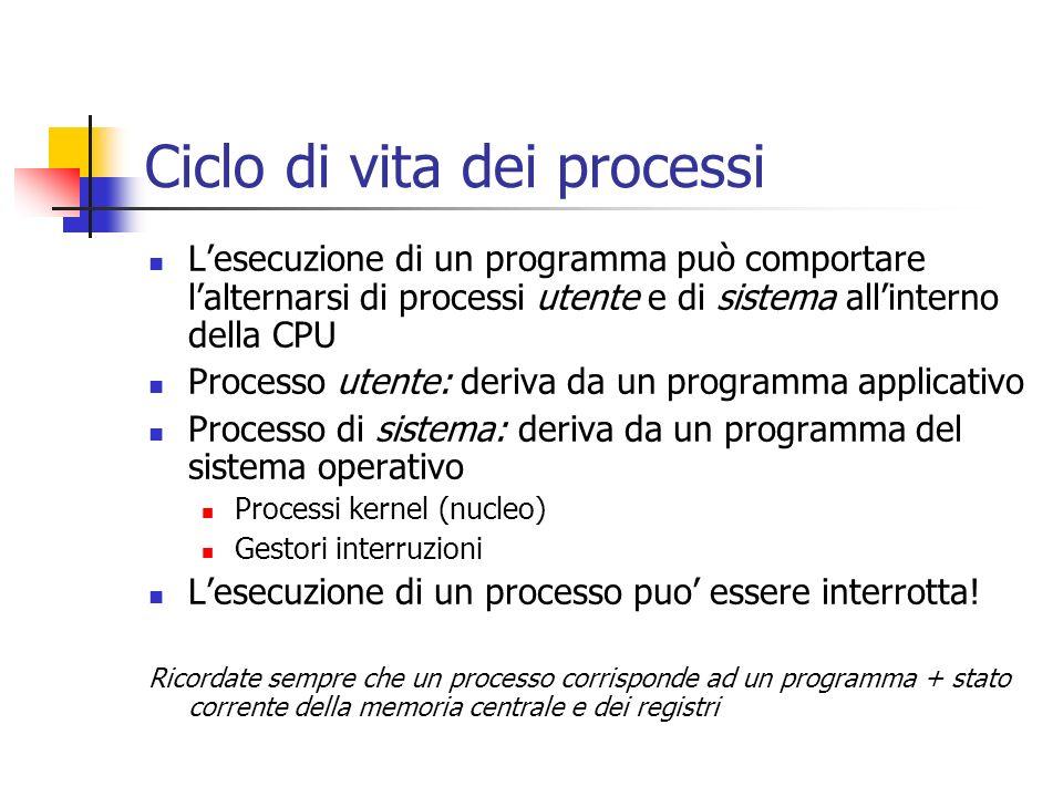 Ciclo di vita dei processi Lesecuzione di un programma può comportare lalternarsi di processi utente e di sistema allinterno della CPU Processo utente