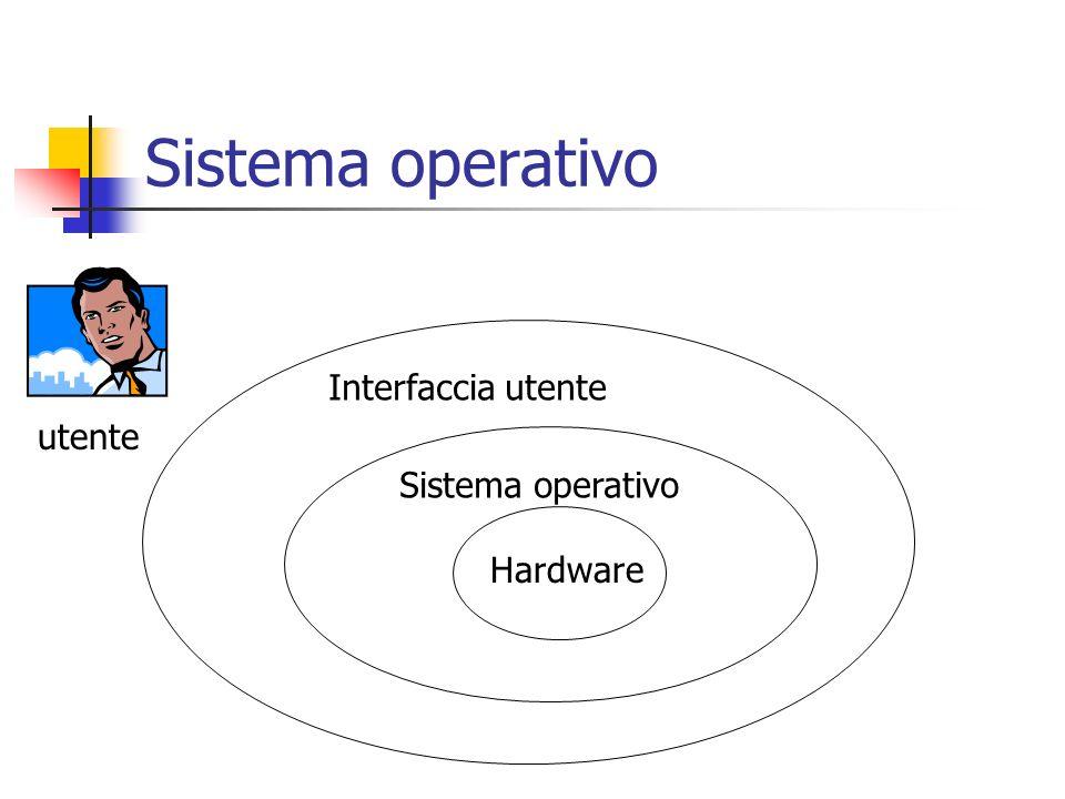 Directory E un file di tipo speciale che mantiene informazioni su altri file permette di strutturare insiemi di file (dati) in maniera gerarchica contiene la lista dei nomi e attributi dei file e directory al suo interno Quindi: il file system ha una struttura ad albero Radice = radice delintero file system Nodi interni = directory Foglie = documenti/programmi