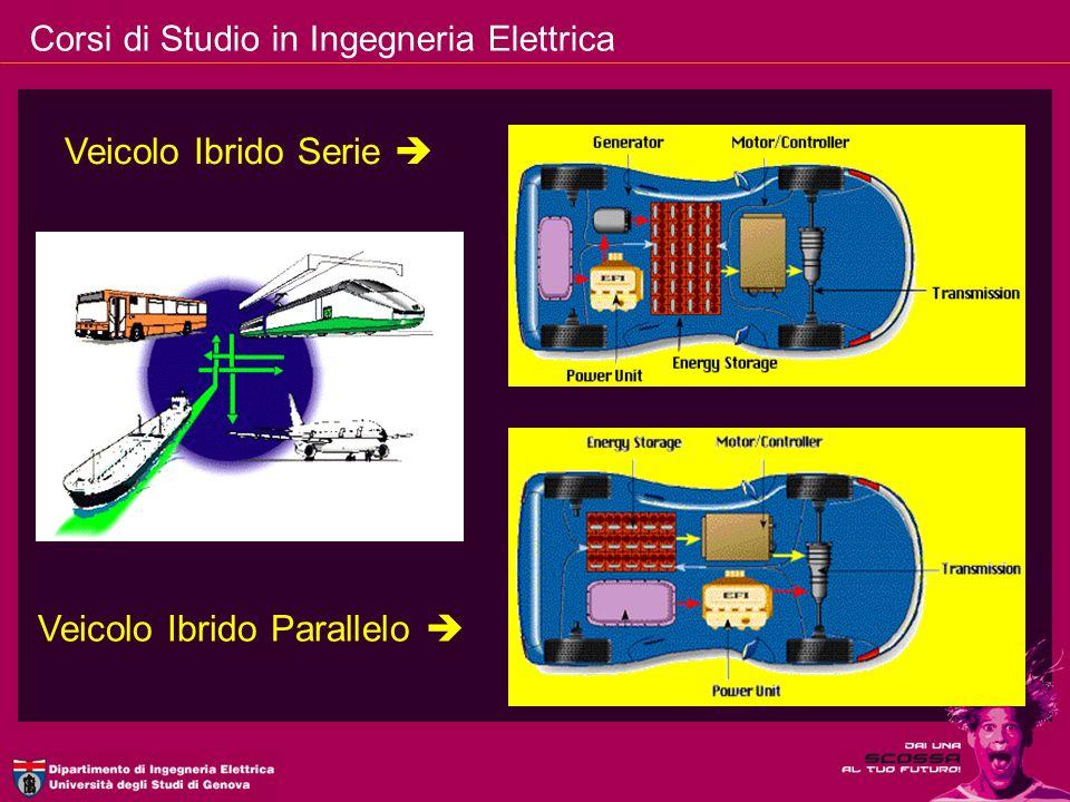 Corsi di Studio in Ingegneria Elettrica Veicolo Ibrido Serie Veicolo Ibrido Parallelo