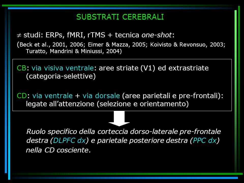 SUBSTRATI CEREBRALI studi: ERPs, fMRI, rTMS + tecnica one-shot: ( Beck et al., 2001, 2006; Eimer & Mazza, 2005; Koivisto & Revonsuo, 2003; Turatto, Ma