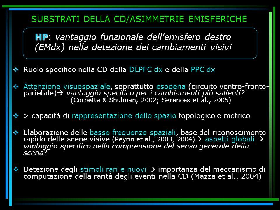 Ruolo specifico nella CD della DLPFC dx e della PPC dx Attenzione visuospaziale, soprattutto esogena (circuito ventro-fronto- parietale) vantaggio spe