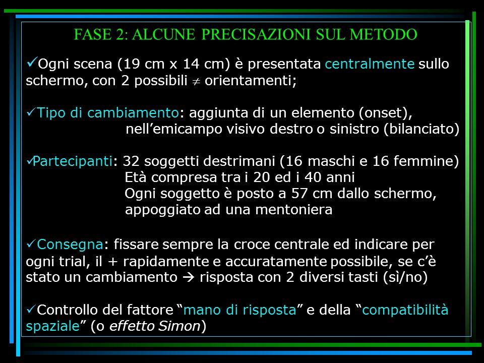 FASE 2: ALCUNE PRECISAZIONI SUL METODO Ogni scena (19 cm x 14 cm) è presentata centralmente sullo schermo, con 2 possibili orientamenti; Tipo di cambi