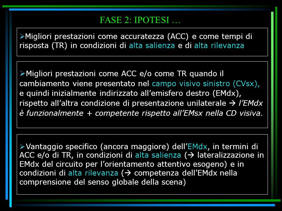 FASE 2: IPOTESI … Migliori prestazioni come accuratezza (ACC) e come tempi di risposta (TR) in condizioni di alta salienza e di alta rilevanza Miglior