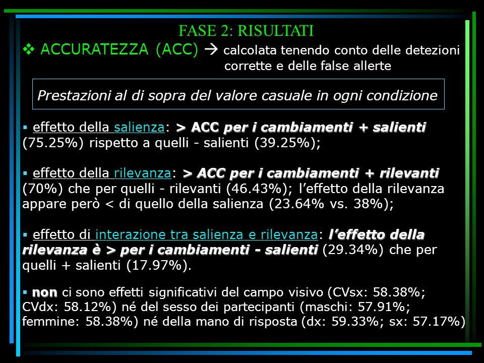 FASE 2: RISULTATI ACCURATEZZA (ACC) calcolata tenendo conto delle detezioni. corrette e delle false allerte > ACC per i cambiamenti + salienti effetto