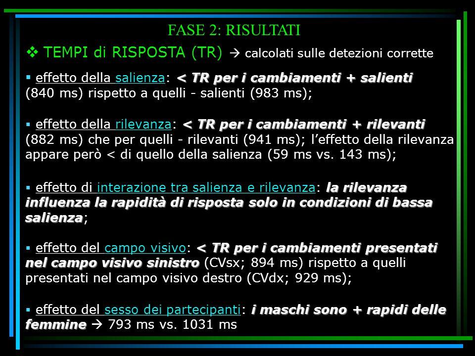 FASE 2: RISULTATI TEMPI di RISPOSTA (TR) calcolati sulle detezioni corrette < TR per i cambiamenti + salienti effetto della salienza: < TR per i cambi