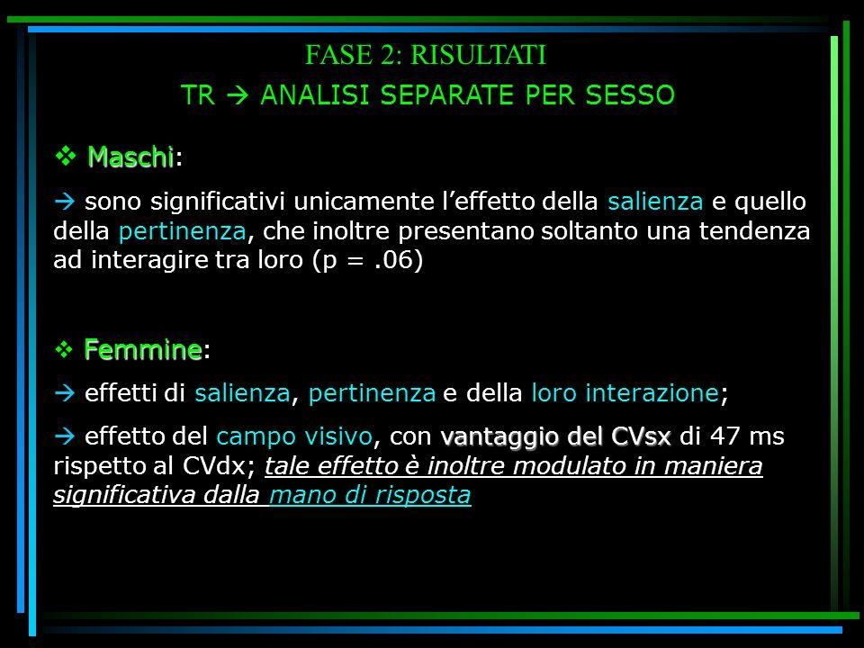 FASE 2: RISULTATI TR ANALISI SEPARATE PER SESSO Maschi Maschi : sono significativi unicamente leffetto della salienza e quello della pertinenza, che i
