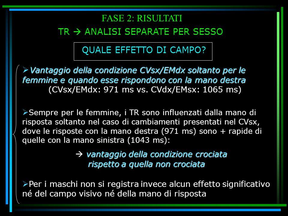 FASE 2: RISULTATI TR ANALISI SEPARATE PER SESSO Vantaggio della condizione CVsx/EMdx soltanto per le femmine e quando esse rispondono con la mano dest