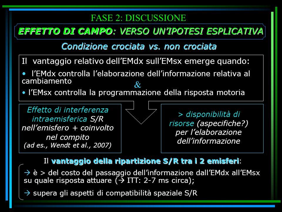 FASE 2: DISCUSSIONE Il vantaggio relativo dellEMdx sullEMsx emerge quando: lEMdx controlla lelaborazione dellinformazione relativa al cambiamento lEMs