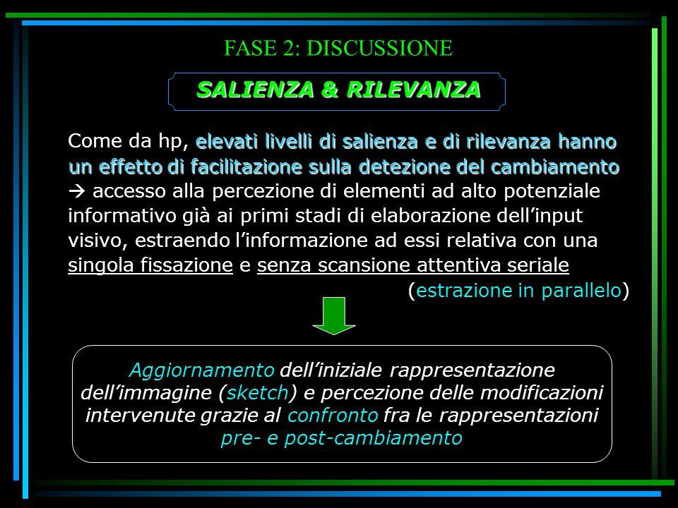 FASE 2: DISCUSSIONE SALIENZA & RILEVANZA elevati livelli di salienza e di rilevanza hanno un effetto di facilitazione sulla detezione del cambiamento