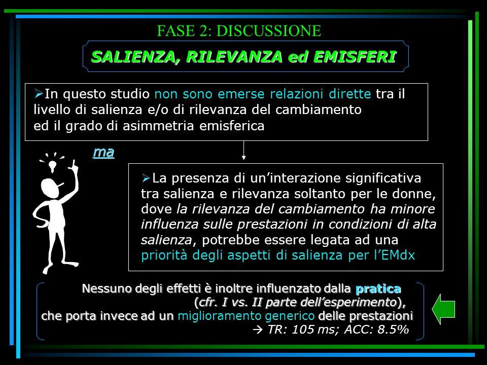 FASE 2: DISCUSSIONE SALIENZA, RILEVANZA ed EMISFERI In questo studio non sono emerse relazioni dirette tra il livello di salienza e/o di rilevanza del