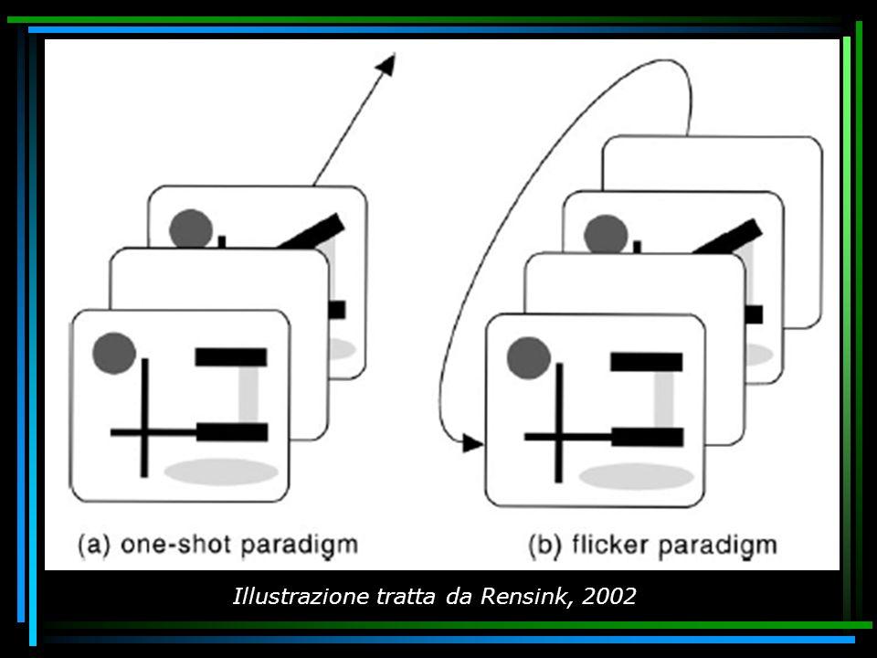 (tratto da Rensink, 2002) Illustrazione tratta da Rensink, 2002