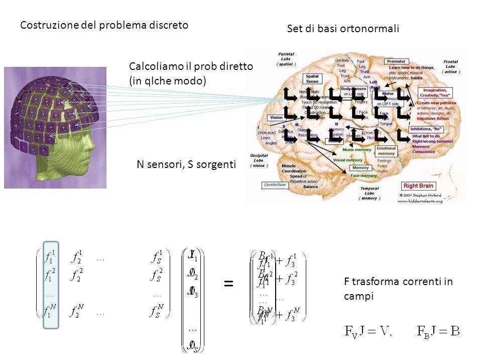 N sensori, S sorgenti = Set di basi ortonormali Costruzione del problema discreto Calcoliamo il prob diretto (in qlche modo) F trasforma correnti in c