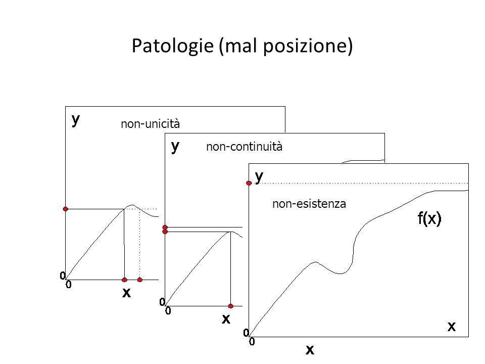 Patologie (mal posizione) non-unicità non-continuità non-esistenza