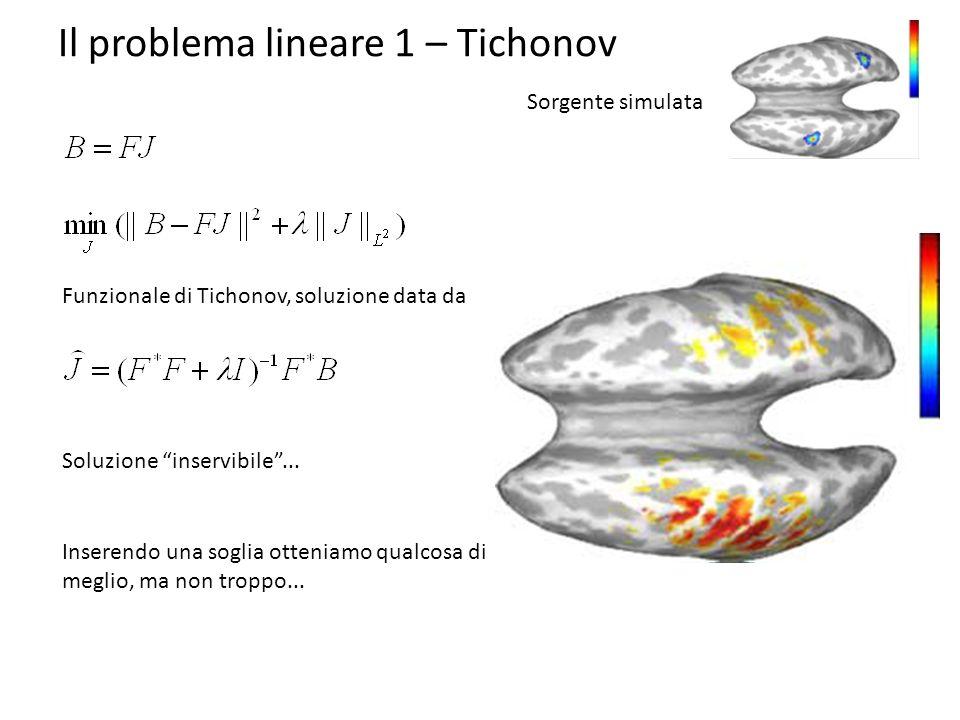 Il problema lineare 1 – Tichonov Sorgente simulata Funzionale di Tichonov, soluzione data da Soluzione inservibile... Inserendo una soglia otteniamo q