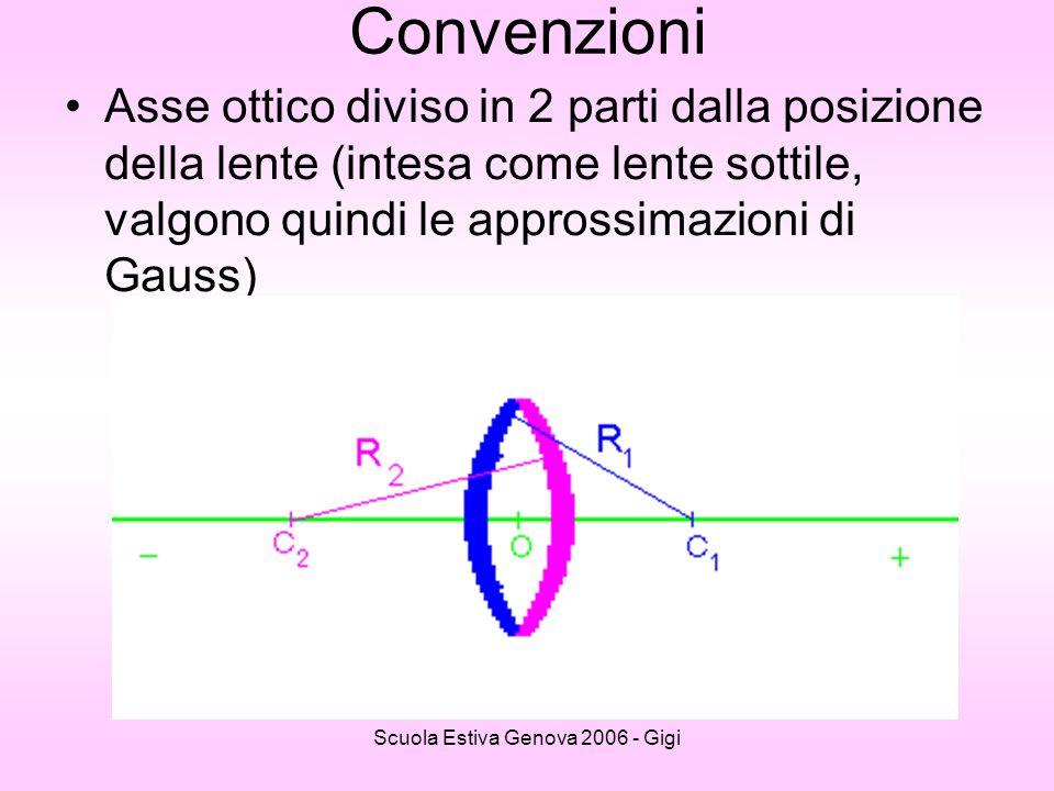 Scuola Estiva Genova 2006 - Gigi Convenzioni Asse ottico diviso in 2 parti dalla posizione della lente (intesa come lente sottile, valgono quindi le a