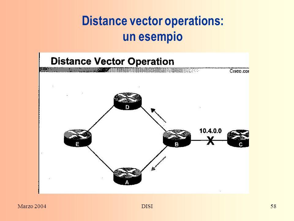 Marzo 2004DISI58 Distance vector operations: un esempio